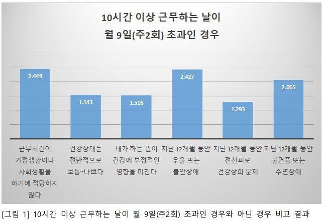 자료: 한국노동안전보건연구소