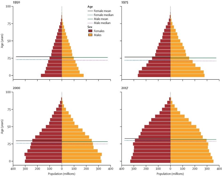 1950~2017년 전세계 인구 피라미드의 변화. 랜싯 제공