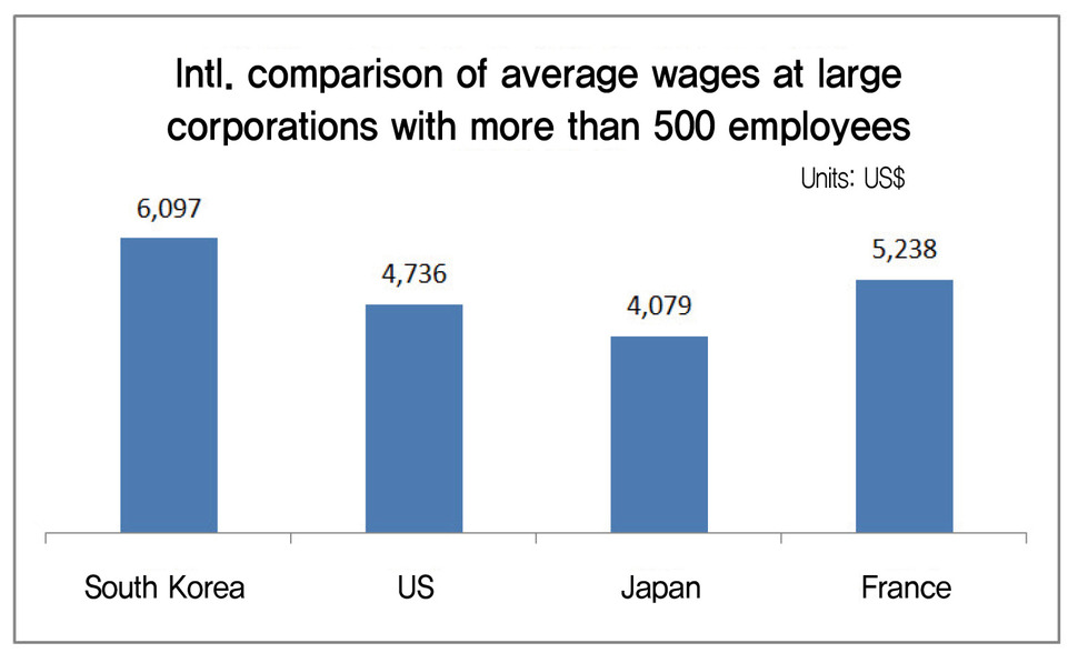 Wage gap between large corporations and SMEs in S  Korea