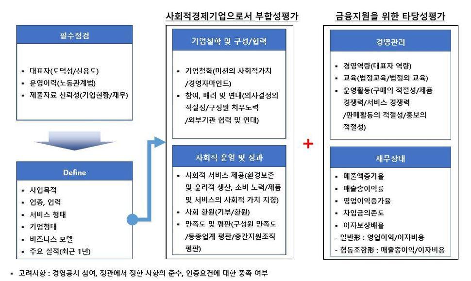 사회적경제기업 평가 프로세스                                                           자료: 신용보증기금