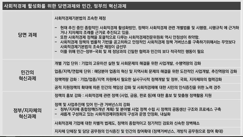 자료: 한국사회적경제연대회의, 사회적경제활성화방안 중간점검리포트