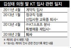 """김성태 딸 'KT 특혜채용' 의혹...""""무조건 입사시키란 지시"""
