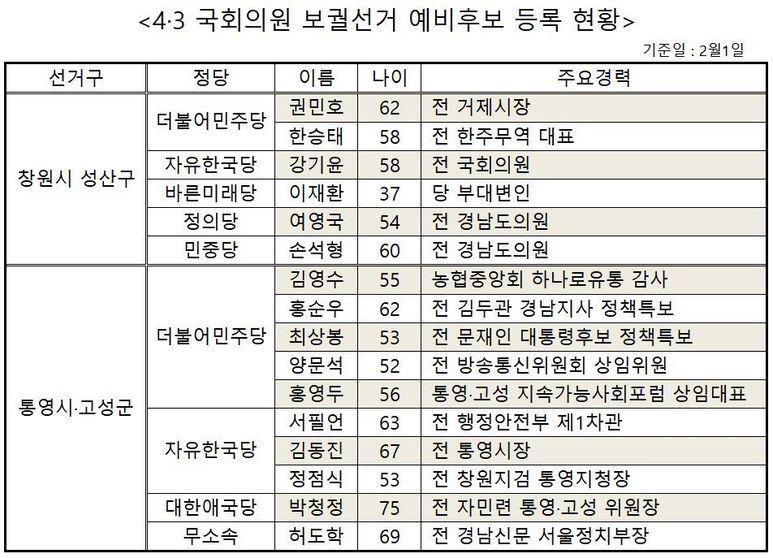 4·3 국회의원 보궐선거는 '경남 잔치'?