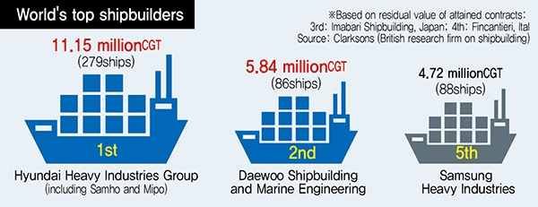 News analysis] World's top 2 shipbuilders' merger signals