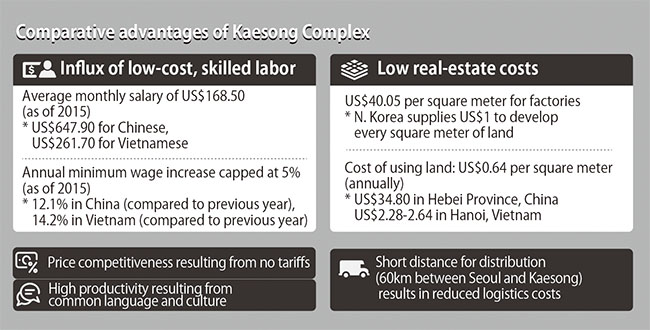 News analysis] Experts retort claim that Kaesong Industrial