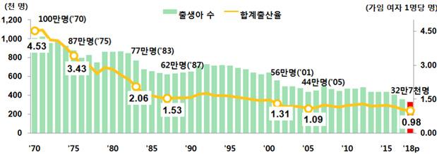 출생아 수 및 합계출산율 추이(1970~2018년) 자료: 통계청(※ 그래픽을 누르면 크게 볼 수 있습니다.)