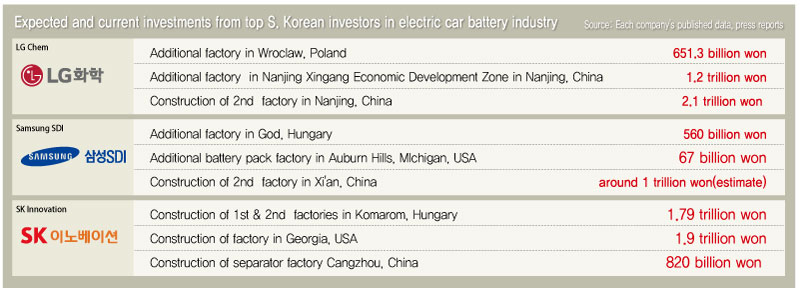 S Korean Companies Engage In Investment Race Electric Car Battery Industry Targeting European Market