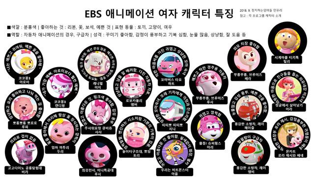 '정치하는엄마들'이 분석한 EBS 애니메이션 여자 캐릭터의 특징. 대부분 분홍색이고 감정 기복이 심하고 상냥한 캐릭터로 묘사된다. 핑크노모어캠페인 누리집
