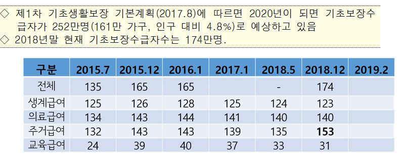 연도별 기초보장수급자 수 (단위: 만명 ) 자료: 허선 순천향대 교수