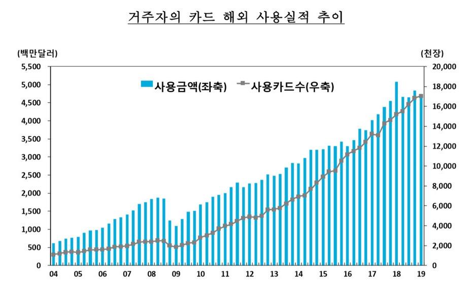 1분기 마이너스 성장에 해외여행 카드사용액도 18%↓