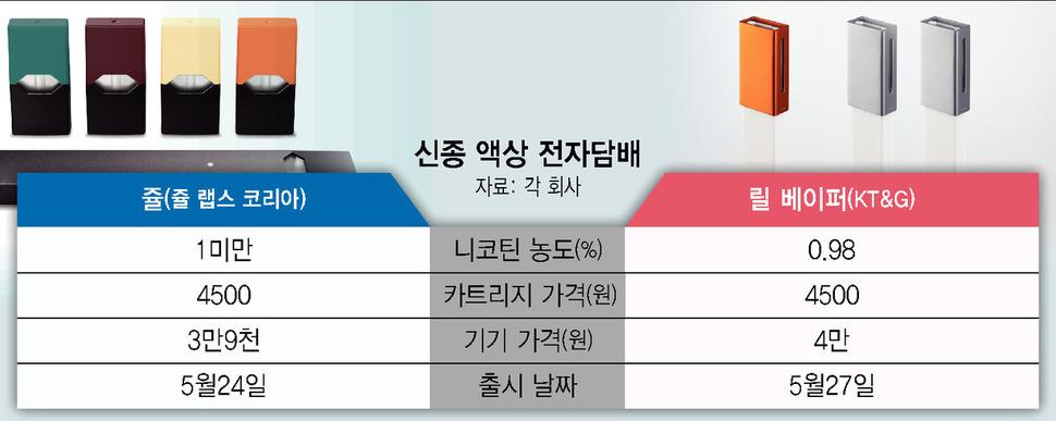 '전자담배계 아이폰' 쥴 매진행진…청소년 유해성·과세형평 논란