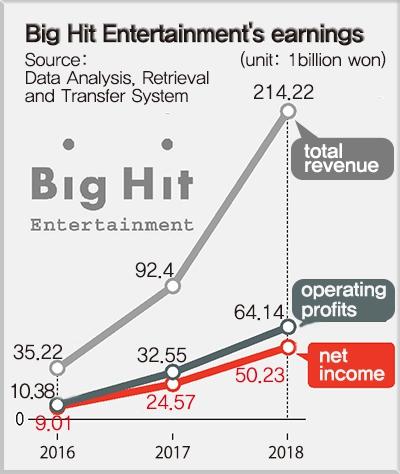 Big Hit Entertainment worth more than US$1 billion : Arts