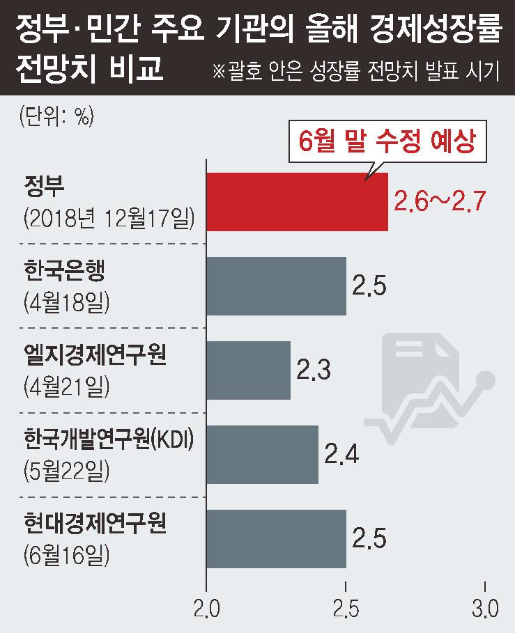 하반기도 '경기회복' 불투명…경기 방어 '내수' 총력