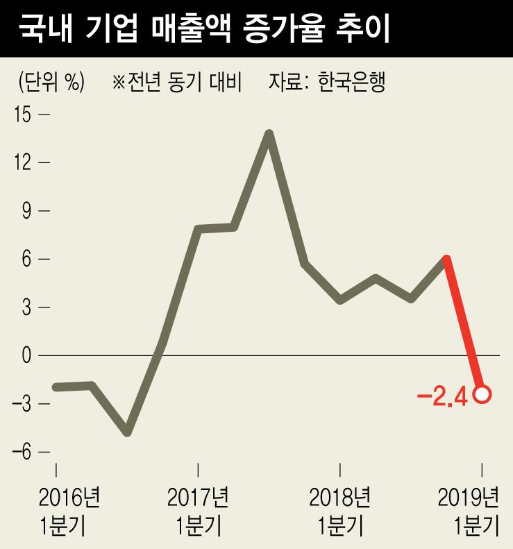기업 매출 10분기만에 '역주행'…이익 '가파른 추락'