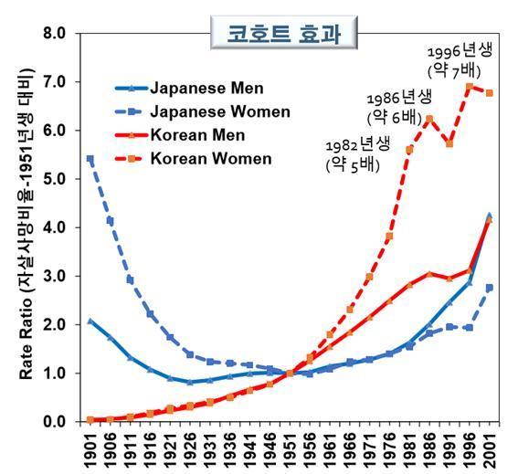 1951년생의 자살율과 각 년도 출생자의 자살율비. 장숙랑 중앙대 교수 제공