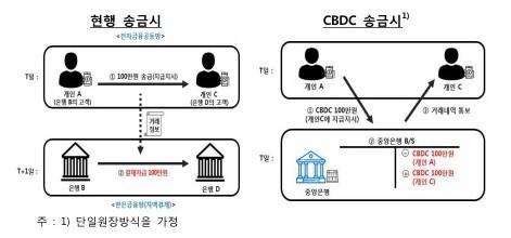 중앙은행 디지털화폐 운영 개념도. 한국은행