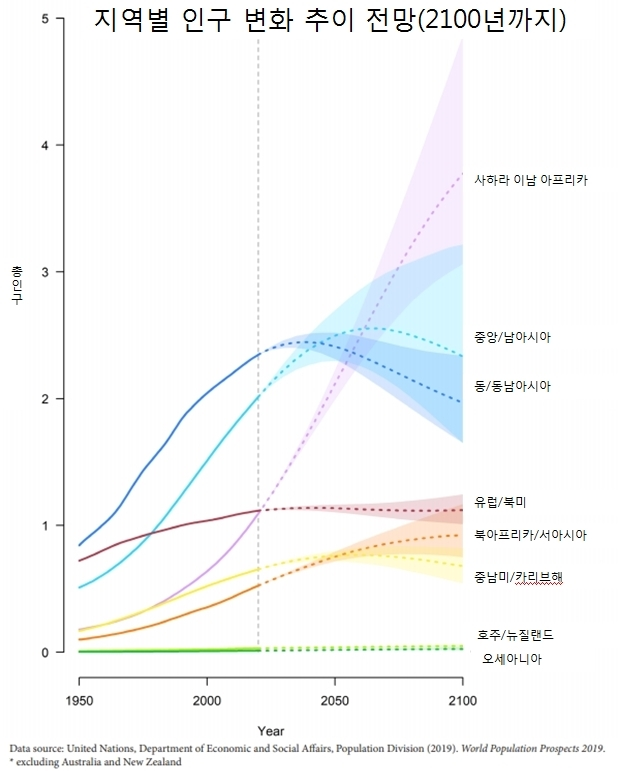 지역별 인구 순위 1~3위가 21세기 후반에 완전히 뒤바뀐다. 출처 : 유엔 인구 전망 보고서(2019)