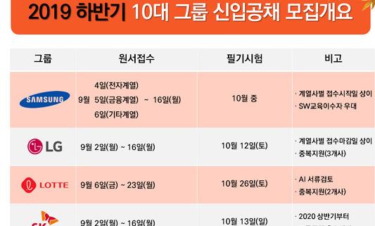 """하반기 대기업 신입공채 '코앞'… """"마감시각 챙기세요"""""""