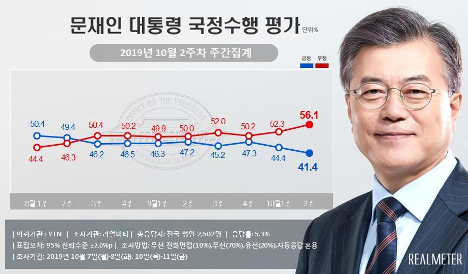 문 대통령 지지도 '취임 후 최저' 41.4%…민주-한국 0.9%p차