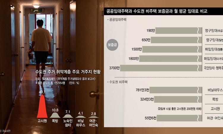 보증금 부담에…고시원·쪽방 거주자들 '공공임대 머나먼 꿈'