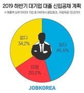 """주요 대기업 절반만 """"하반기 대졸 신입 공채한다"""""""