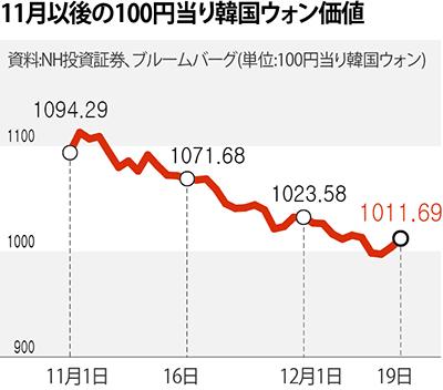 ウォンドル為替レート 外国為替相場(課税価格の換算) :